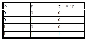 Truth Table for the AND Operation